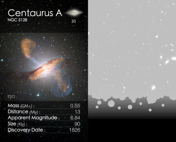 image of Centaurus A with stats