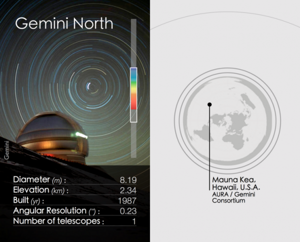 Gemini North