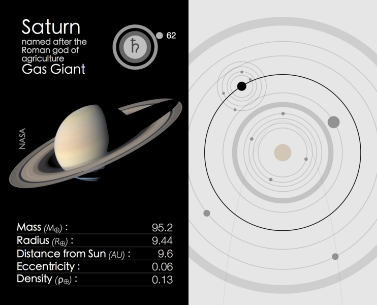 Saturn, with statistics depicted