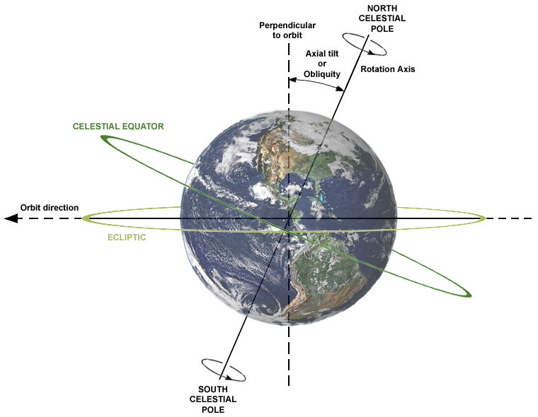 Axial Tilt of Earth. From Wikipedia