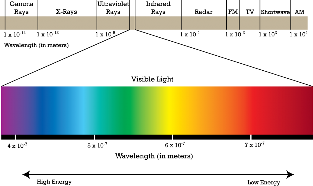 We can only see a teeny tiny part of the electromagnetic spectrum, so how are we supposed to represent the colors we cannot see in an image we're supposed to look at?