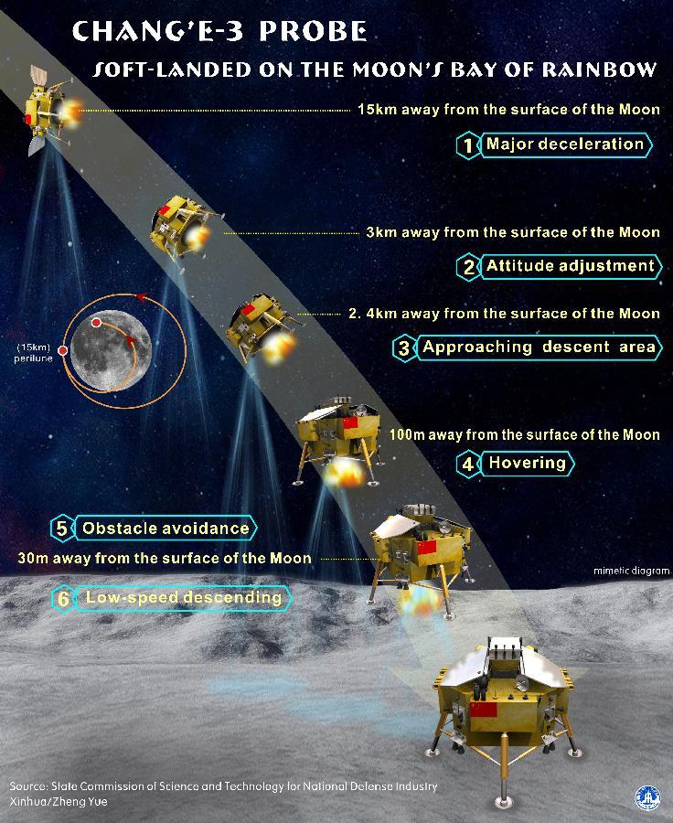 The lunar landing sequence of Chang'e-3 on Dec. 14, 2013. (Xinhua/Zheng Yue)